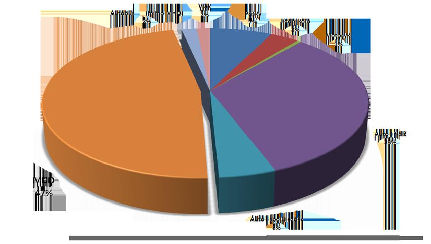 MHD je nejpoužívanější druh dopravy v Plzni, její podíl přesahuje 47 %