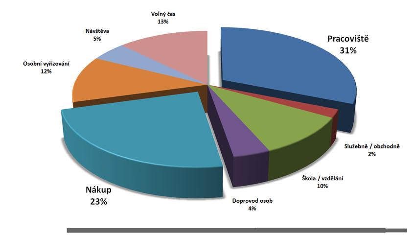 Nejčastěji cestují obyvatelé Plzně a okolí do práce 31% a za nákupy 23%